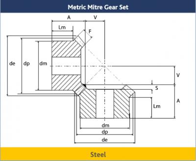 Metric Mitre Gear Sets in Steel, 2.0 – 2.5 MOD